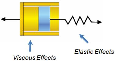 Standard Injection Molding > Material > Material Models